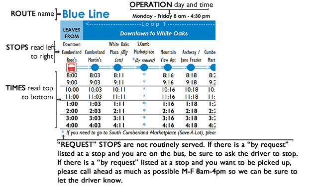 A diagram of a bus schedule which explains how to read it.